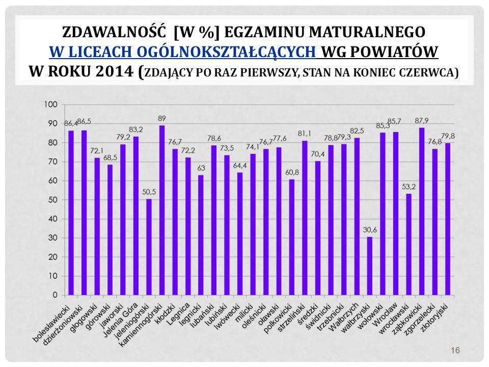 Zdawalność [w %] egzaminu maturalnego W liceach ogólnokształcących wg powiatów w roku 2014 (zdający po raz pierwszy, stan na koniec czerwca)